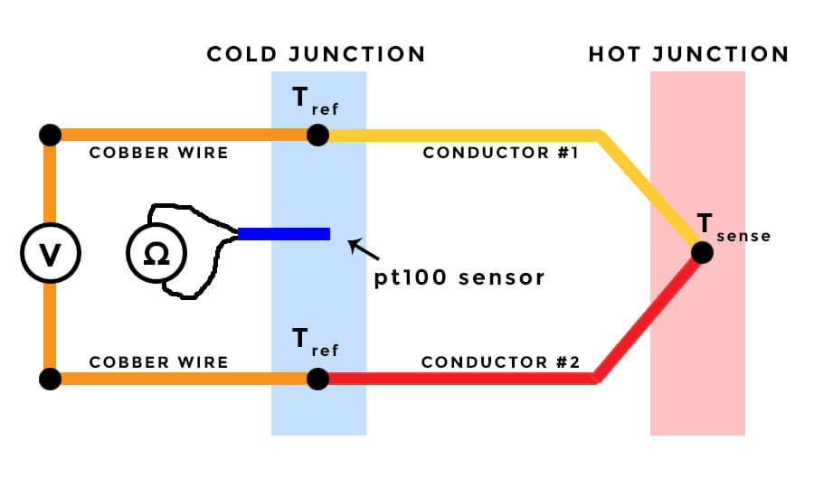 Thermocouple Types: Reliable Temperature Sensors on