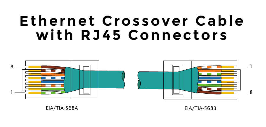 Ethernet crossover cable with T568A and T568B in each RJ45