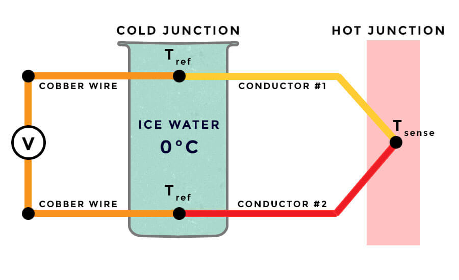 Thermocouple cold junction compensation with ice water
