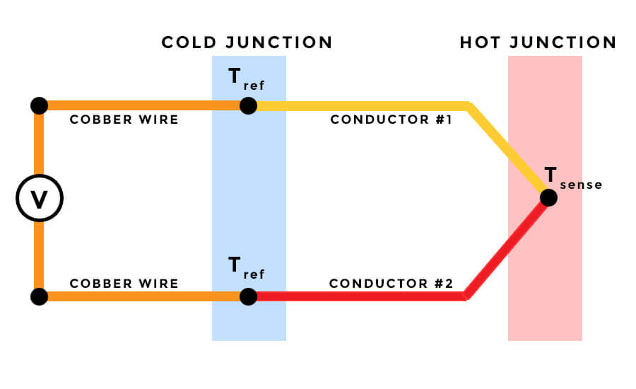 Thermocouple principle