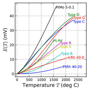 Thermocouple types chart