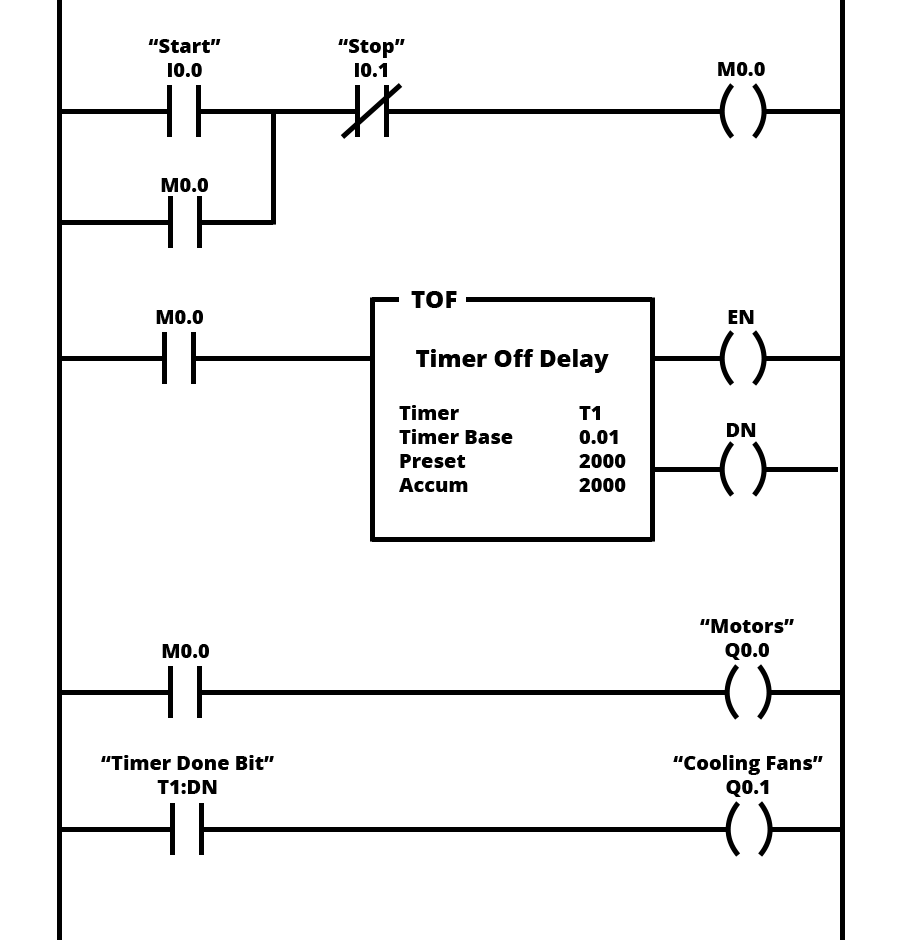 Example of motors with cooling in ladder logic