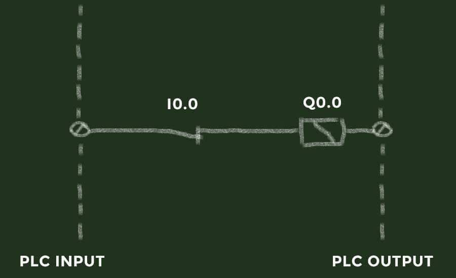 Representing the PLC output with a relay