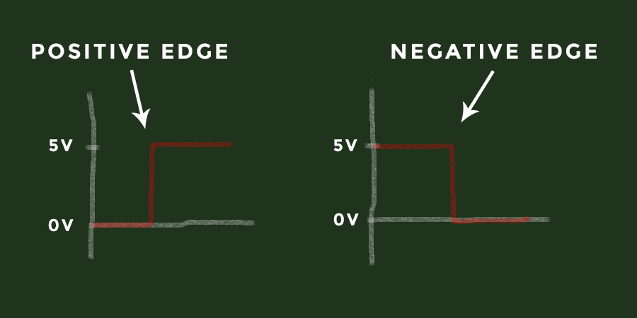 Positive and negative edge signals
