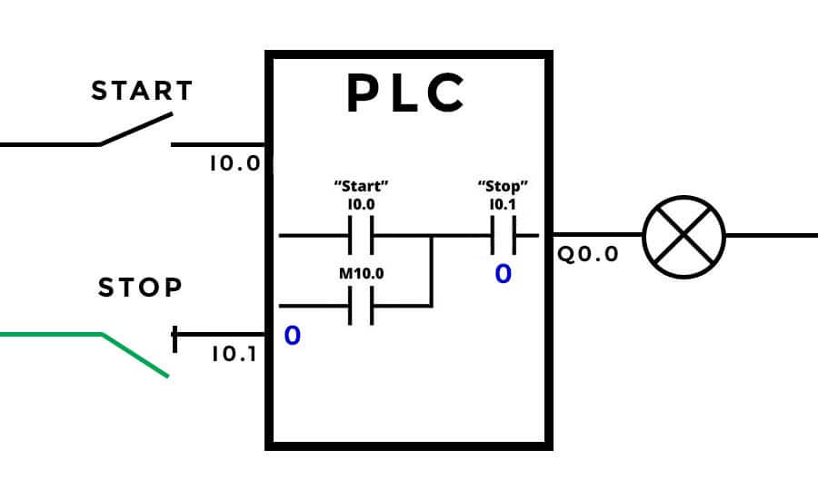 why you should use normally closed for stop buttons Home Stereo System Wiring Diagram circuit for plc and wiring diagram