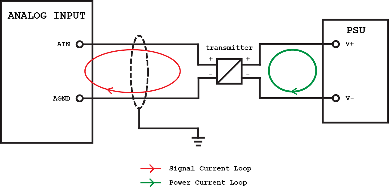 connecting a 4 wire transmitter to an analog input plc academy rh plcacademy com 4 wire pressure transmitter wiring diagram 4 wire pressure transmitter wiring diagram