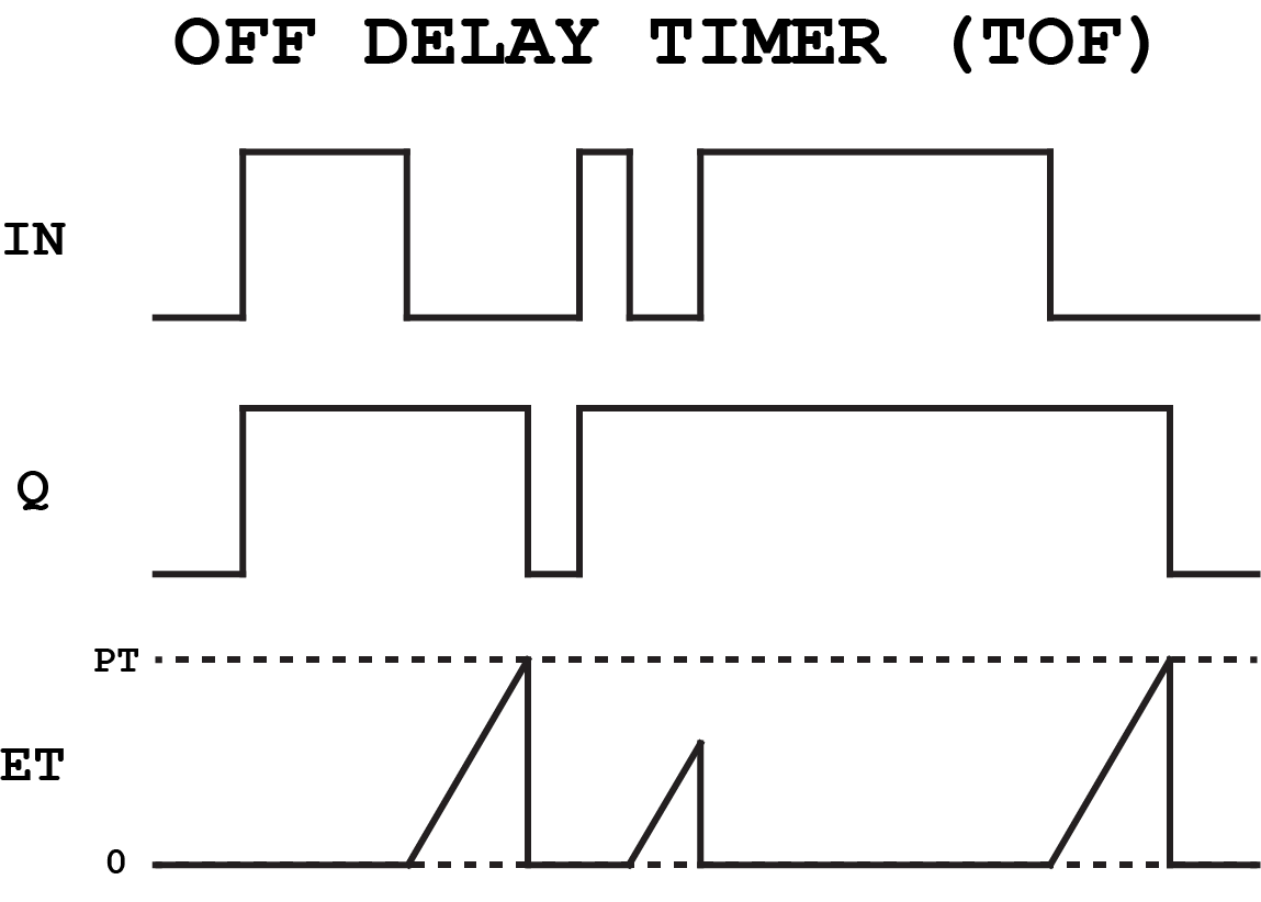 off delay timer ladder logic diagram pictures to pin on
