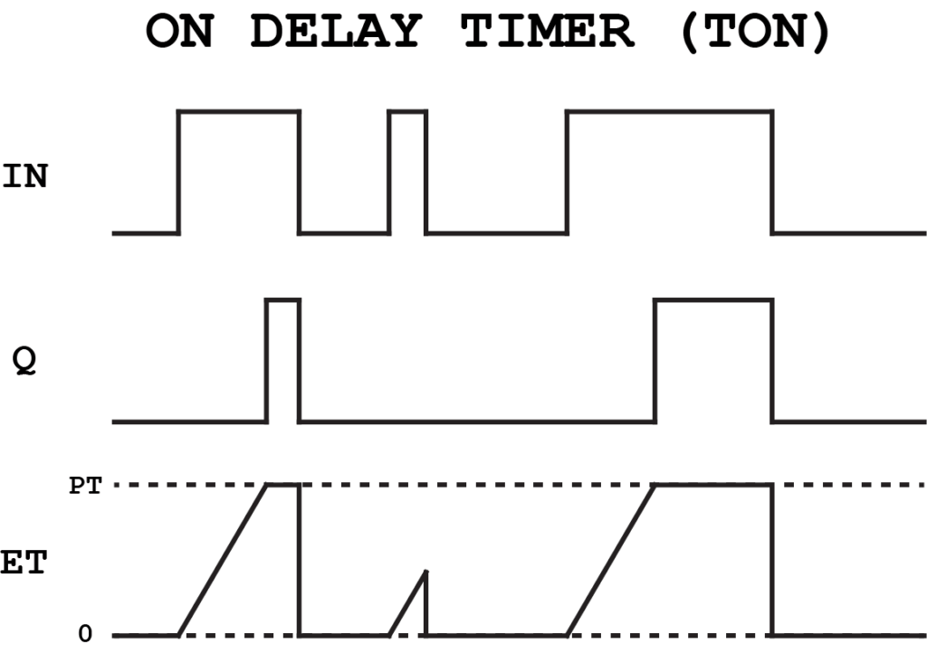 On Delay Timer Diagram