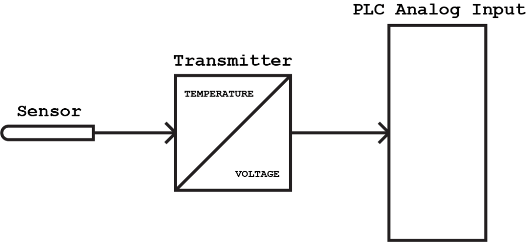 All about plc analog input and output programming sensor transmitter analog input ccuart Images