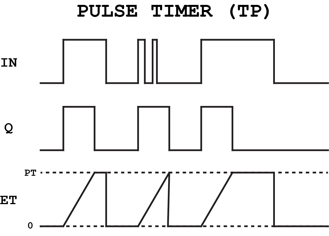 function block diagram  fbd  programming tutorial