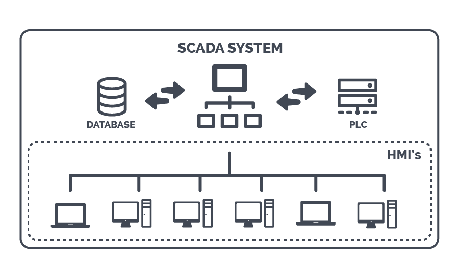 SCADA Architecture in a SCADA network