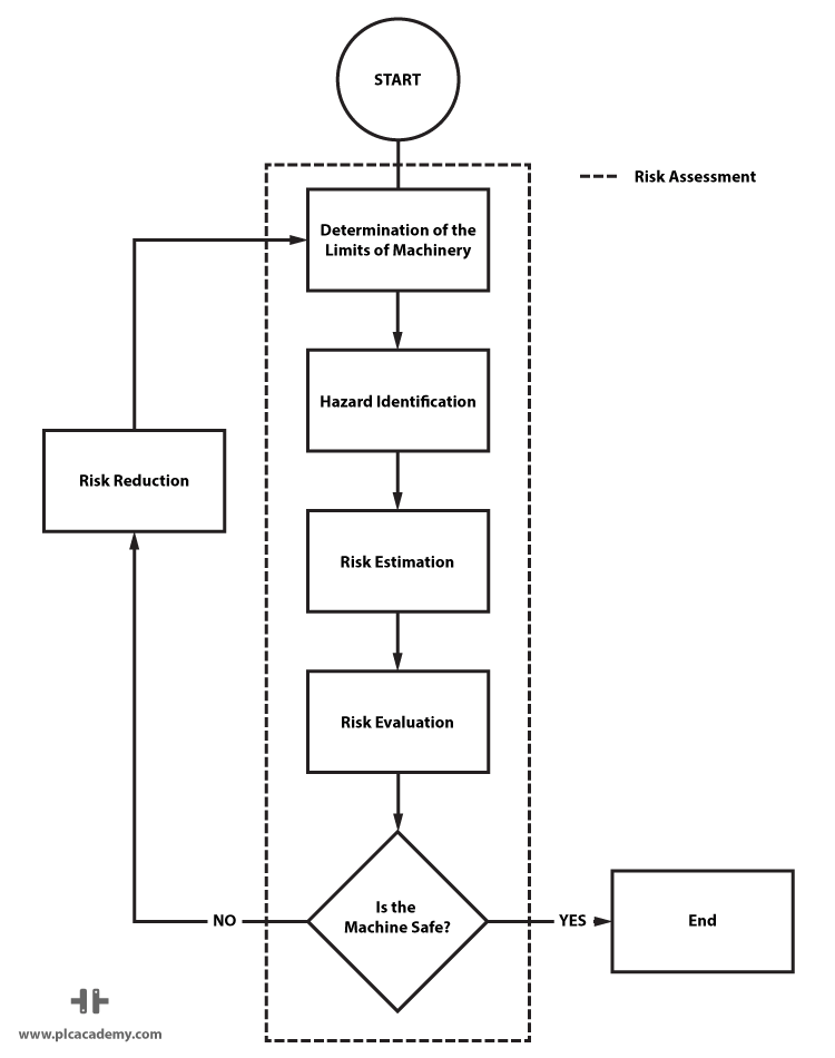 Risk Assessment Flow Diagram from ISO 14121
