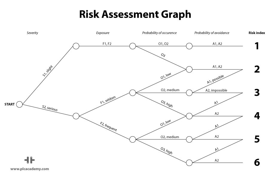Risk Assessment Graph for Estimating Risks