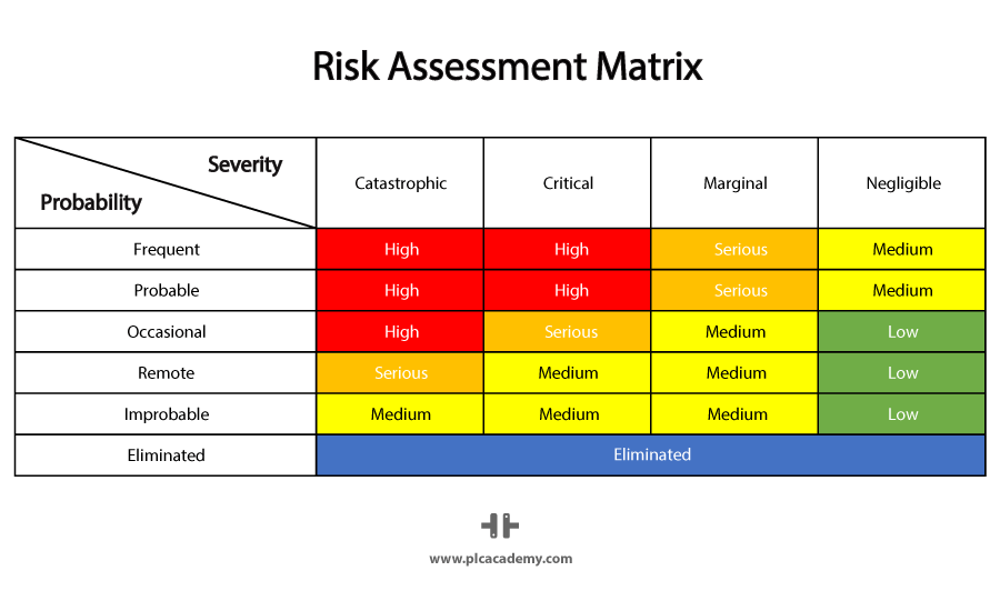 Risk Assessment Matrix for Risk Estimation