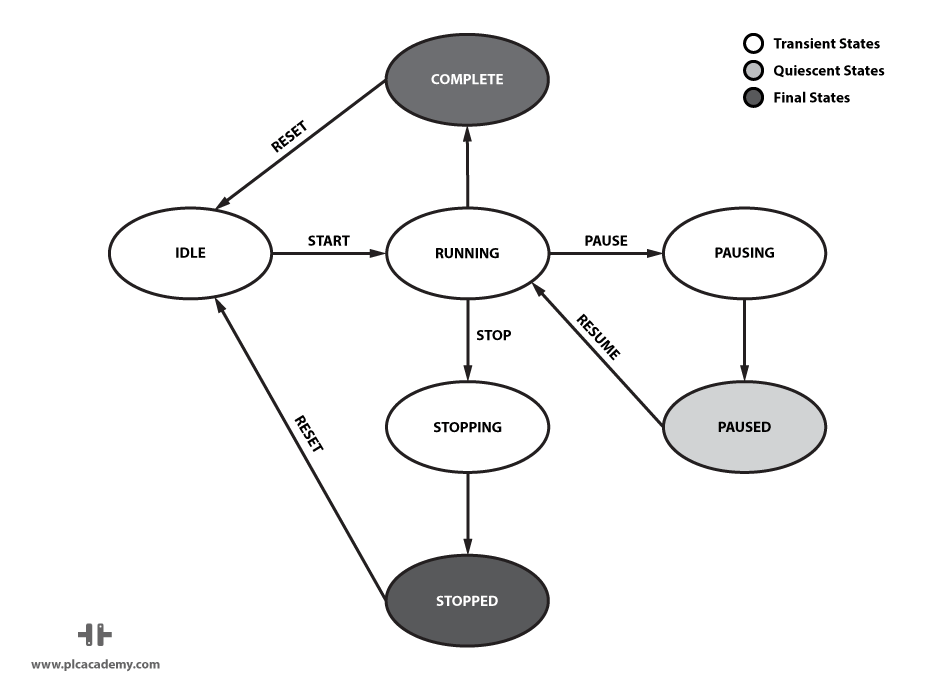 State transition diagram with states and commands
