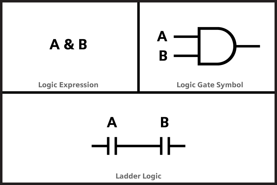 AND Logic implemented with Ladder Logic