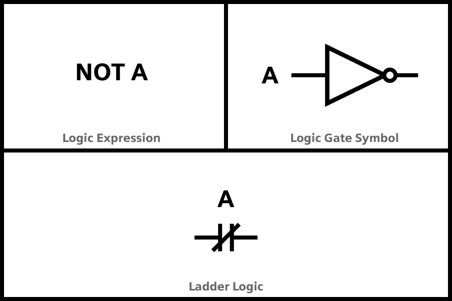 Logic NOT Gate made with Ladder Logic