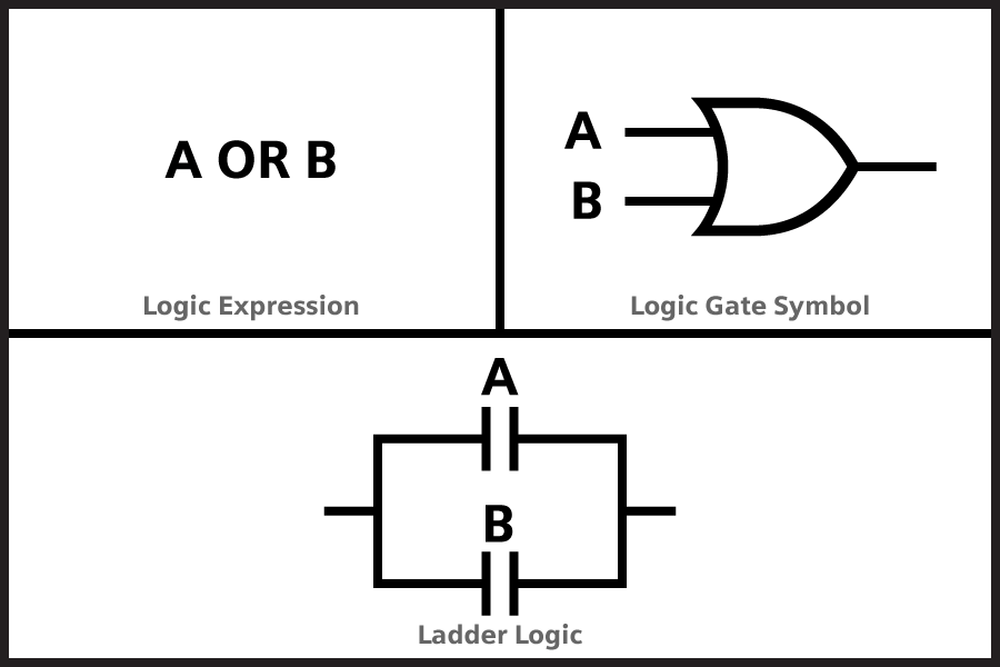 OR Logic implemented with Ladder Logic